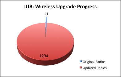 IUB Campus Upgrade Progress