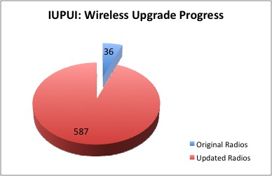 IUPUI Campus Upgrade Progress