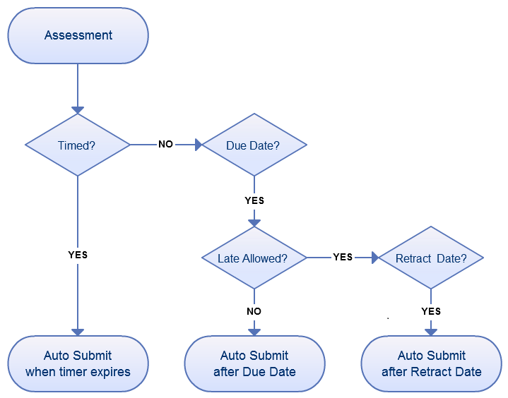 This flowchart shows when assessments are automatically submitted, based on their settings.