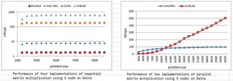 Running a MPI/GPU program on the Delta cluster in FutureGrid