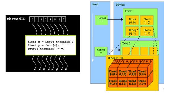 Running a parallel matrix multiplication program using CUDA