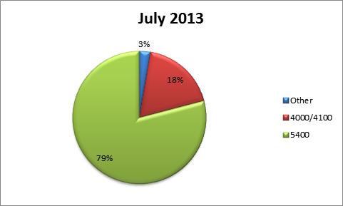 Switch Upgrades IUPUI, July 2013