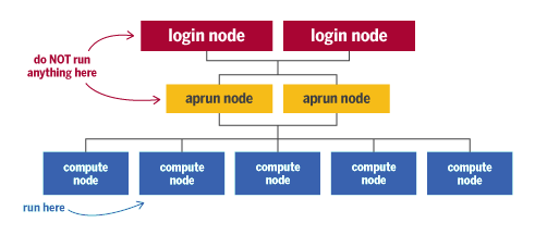 Make sure to run your applications on Big Red II's compute nodes, not on the service (login or aprun) nodes.