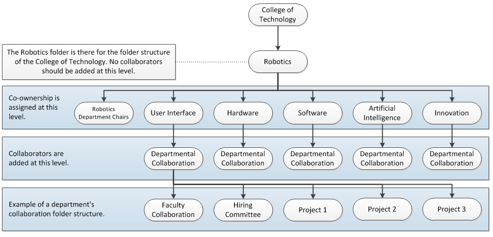 This diagram shows how folders  might be organized for the Robotics department within the College of Technology.
