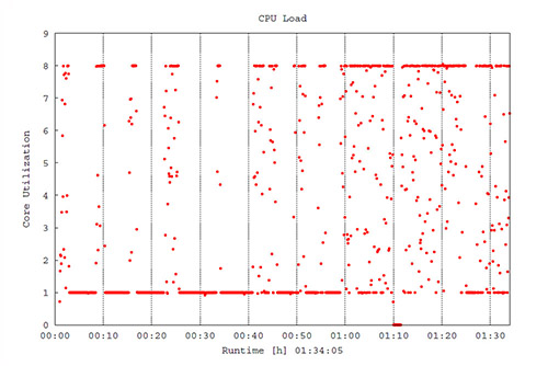 Example cpu_sum.eps plot