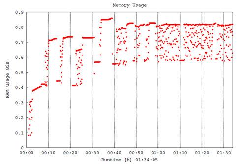 Example ram.eps plot