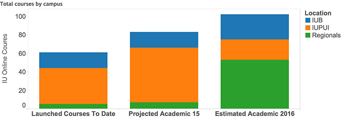 Totals and estimated future demand for IU Online deliverables.
