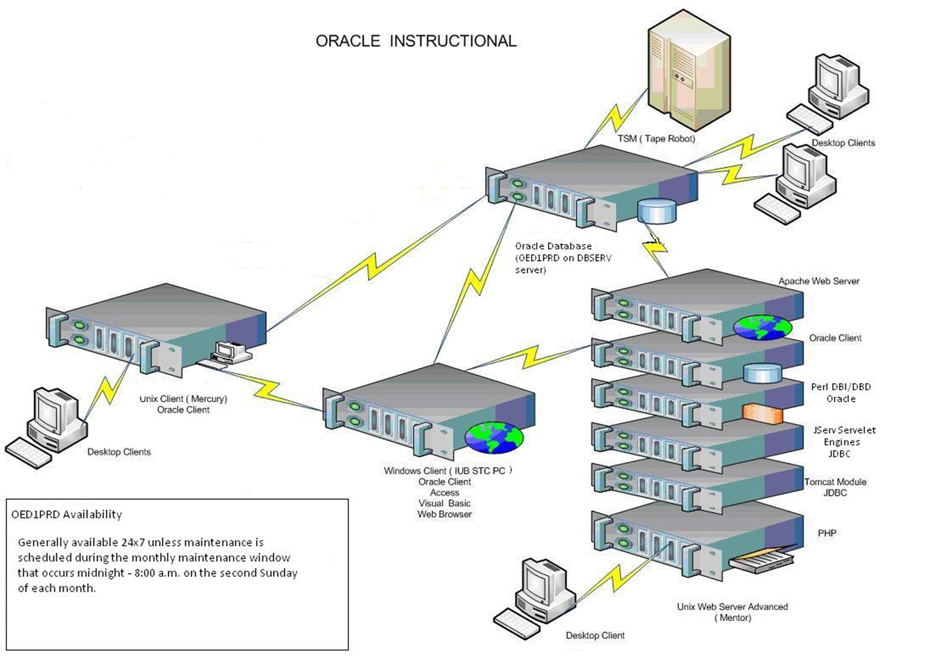 An overview of Oracle instructional environments at IU