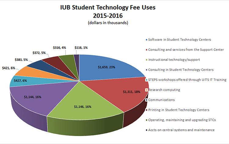 2015-2016 IUB Student Technology Fee graph