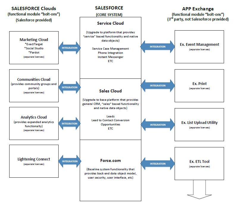 Salesforce platform architecture diagram