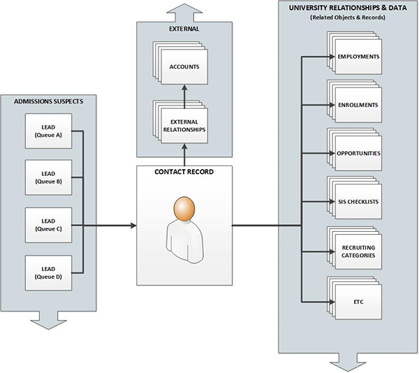 Salesforce object relationships diagram