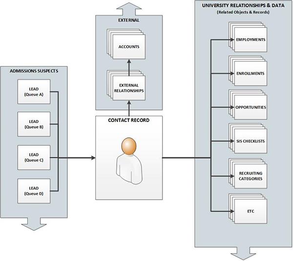 Salesforce object relationships diagram
