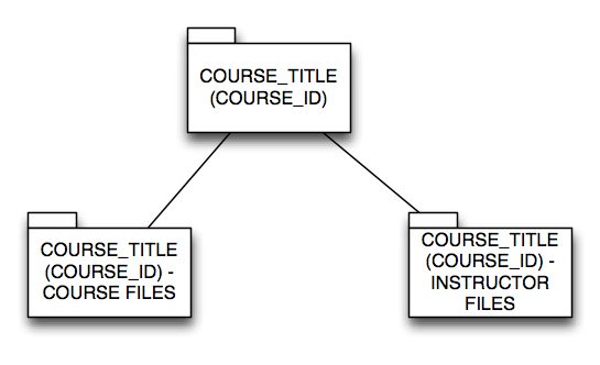 Box Course folder structure