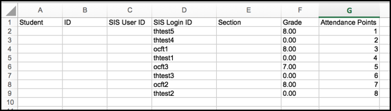 Spreadsheet with 7 columns labeled Student, ID, SIS User ID, SIS Login ID, Section, Grade, Attendance Points