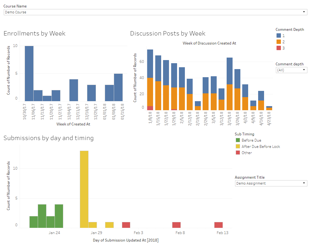 Example course data dashboard created in Tableau
