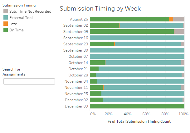 The Submission Timing by Week display in the Student Performance dashboard