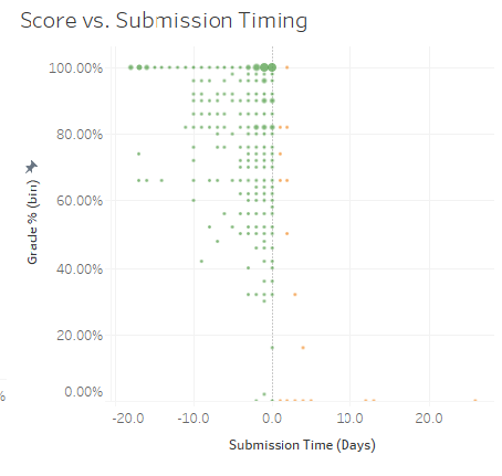 The Score vs. Submission Timing display in the Student Performance dashboard