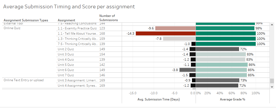 Average Submission Timing and Score per assignment display in the Student Performance dashboard
