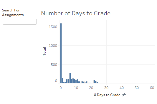 The Number of Days to Grade display in the Assignment Feedback dashboard