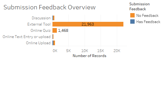 The Submission Feedback Overview display in the Assignment Feedback dashboard