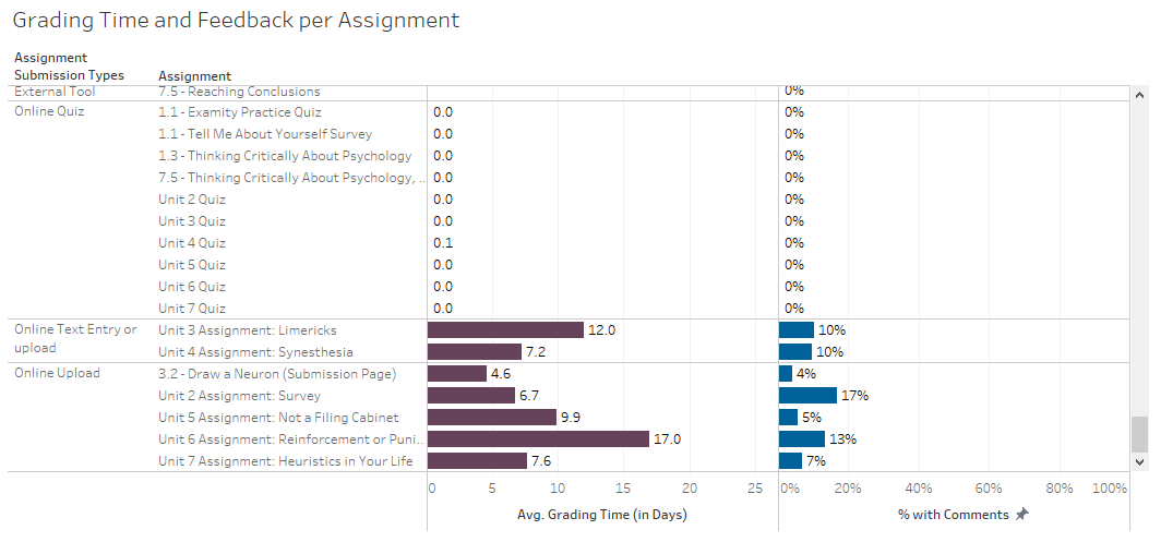 The Grading Time and Feedback per Assignment display in the Assignment Feedback dashboard