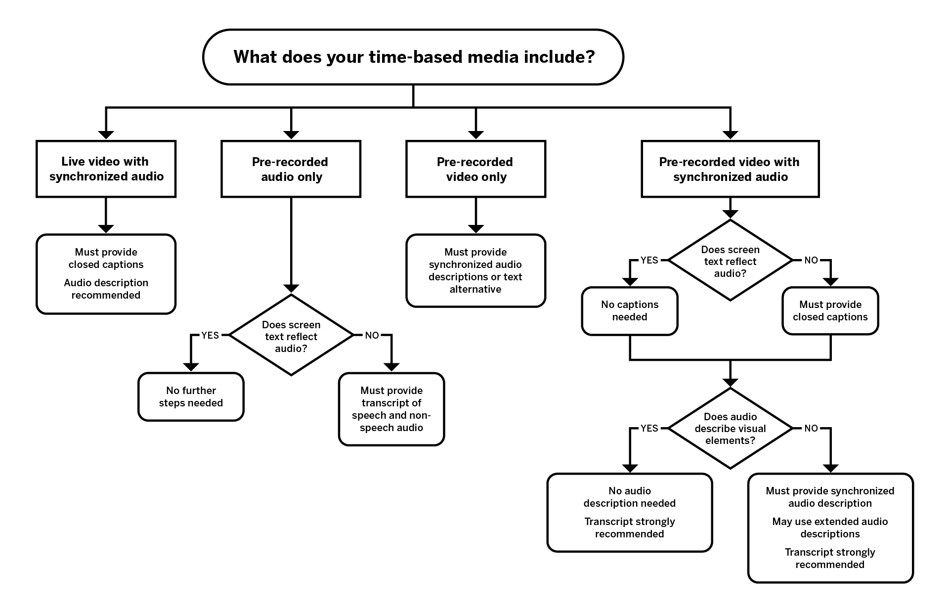 Flow diagram of the decision tree for live and pre-recorded media