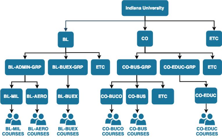 Tree diagram depicting sample units in the IU academic hierarchy