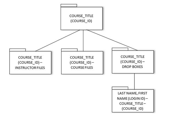 Box Course folder structure